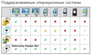 Регистрация кошелька WebMoney Keeper Mini
