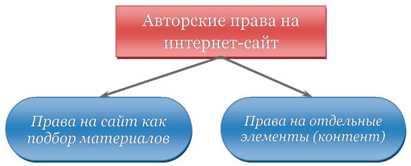 Авторские права на сайт