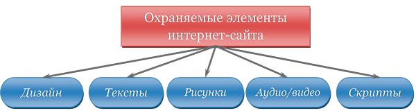 Охраняемые законом элементы сайта