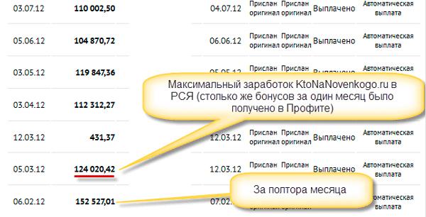 Заработок блога на рекламной сети Яндекса