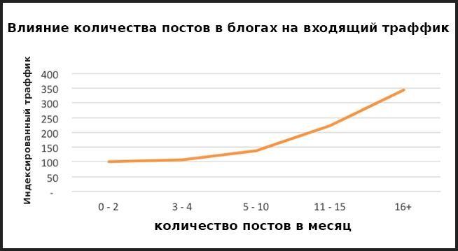 Влияние количества постов (страниц) в блогах на входящий поисковый трафик