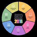 3 SEO-задачи для мощного старта в 2018 году