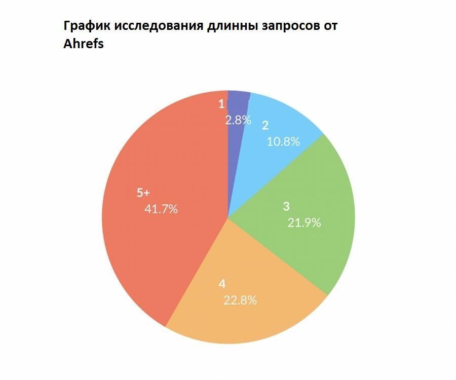 График исследования длинны запросов от Ahrefs