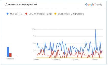 Влияние популярности запроса на интернет-трафик