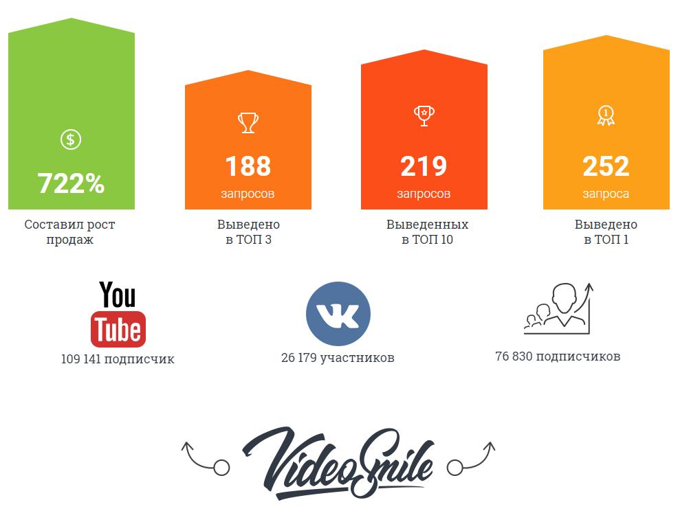 Результаты проекта videosmile.ru после моей работы по SEO-продвижению